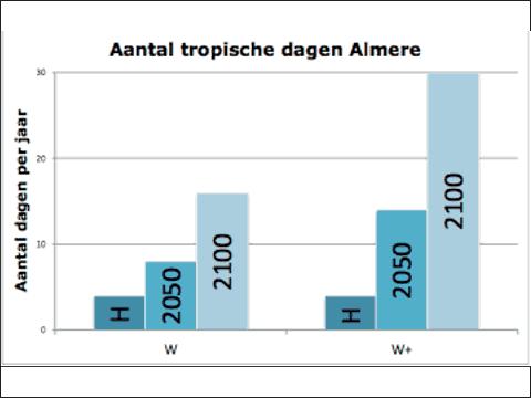 tabel met voorspelling over tropische dagen