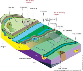 Gidsmodel van Regio Rivierengebied